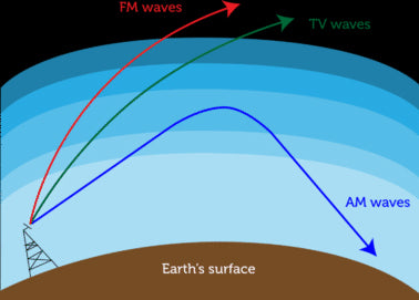 AM vs FM radio waves