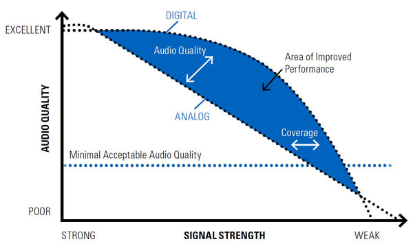 Analog vs Digital two-way radio performance