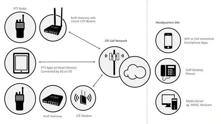 LTE two way radios