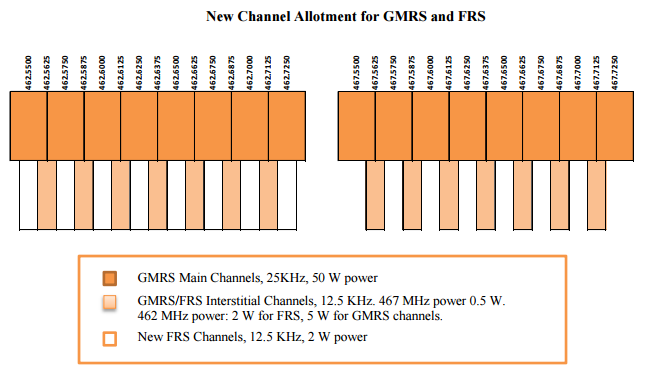 FCC Part 95 new channel allotment for FRS and GMRS
