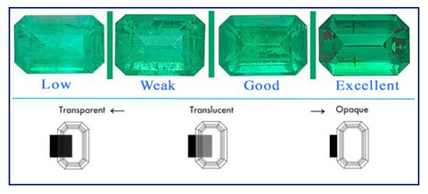 Clarity of gemstones grading scale