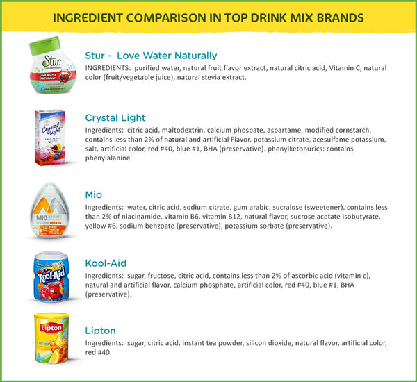 Drink Mix Comparison