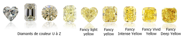 echelle de couleur des diamants jaunes