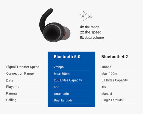The improvement of Bluetooth version 5.0 compared with Bluetooth 4.0
