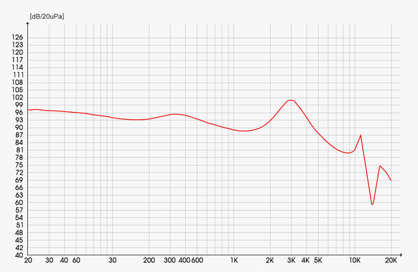 Frequency response graph of CAVE GH3
