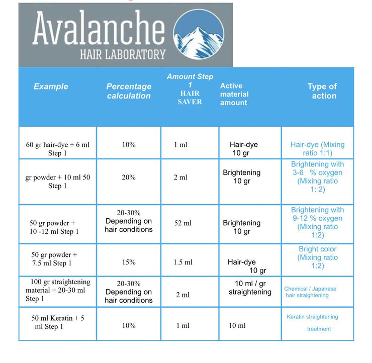 Avalanche Hair Saver Treatment 16.7oz / 500ml - GVA hair