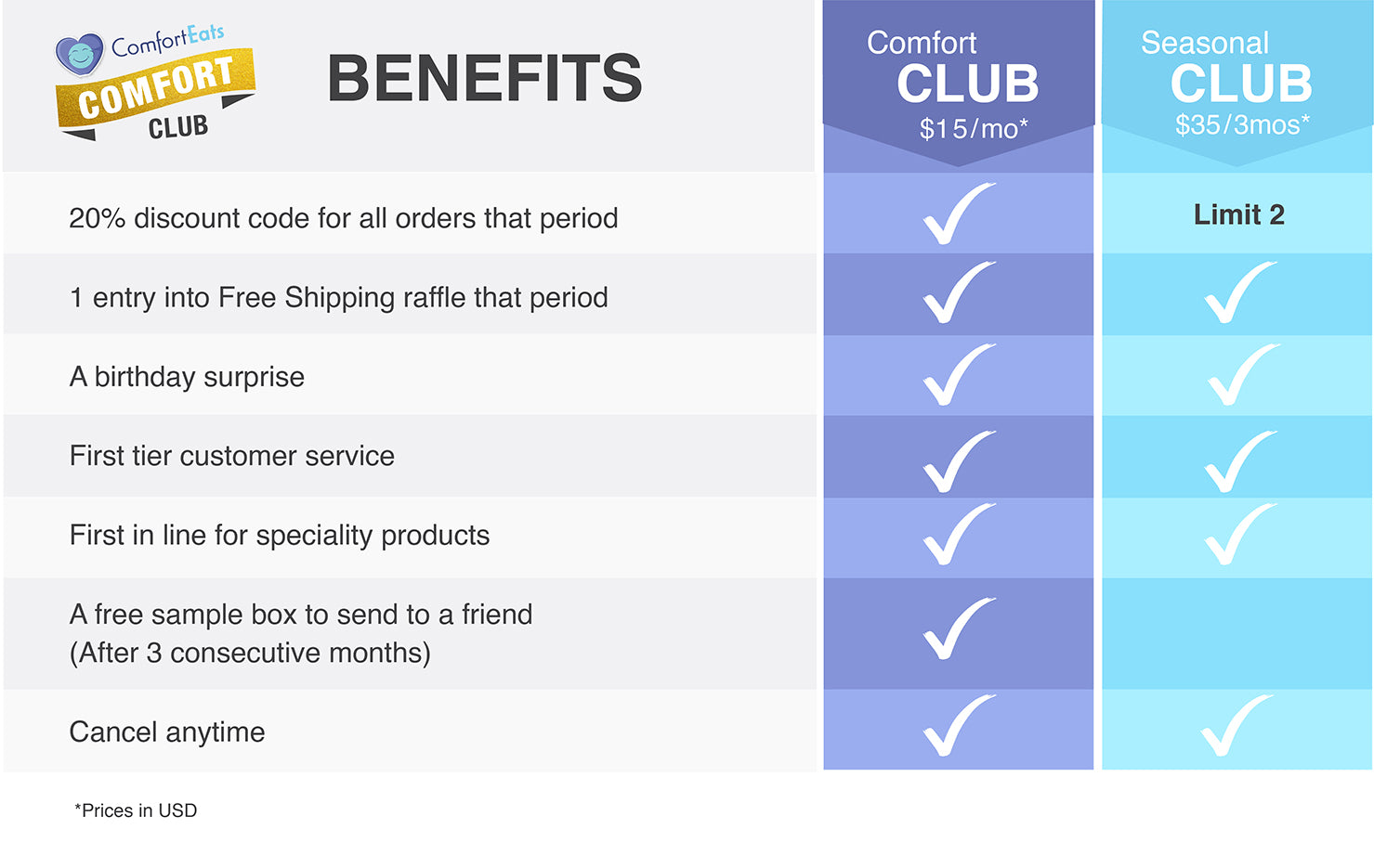 Comfort Eats Membership Club Pricing