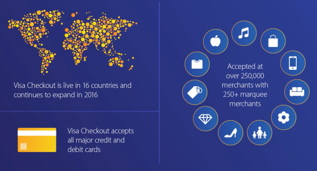 Mobile Sales on Rise with Visa Checkout – Bouncepad UK