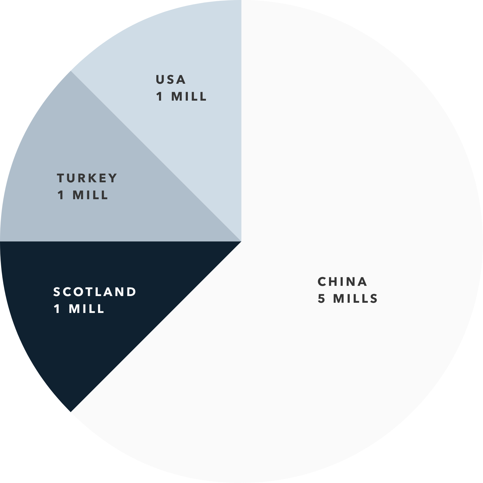Mills: China (5), Turkey (1), Scotland (1), USA (1)