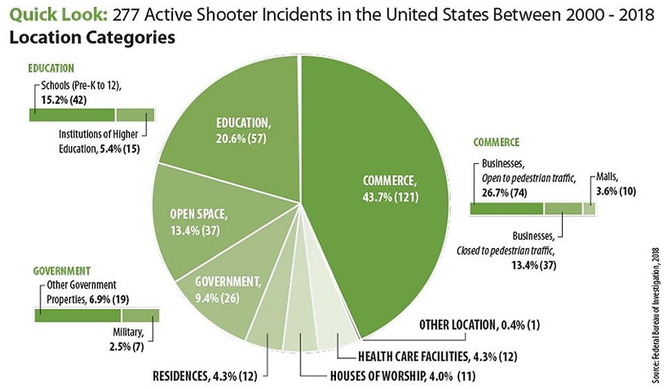 Quick Look: 250 Active Shooter Incidents in the United States From 2000 to 2017