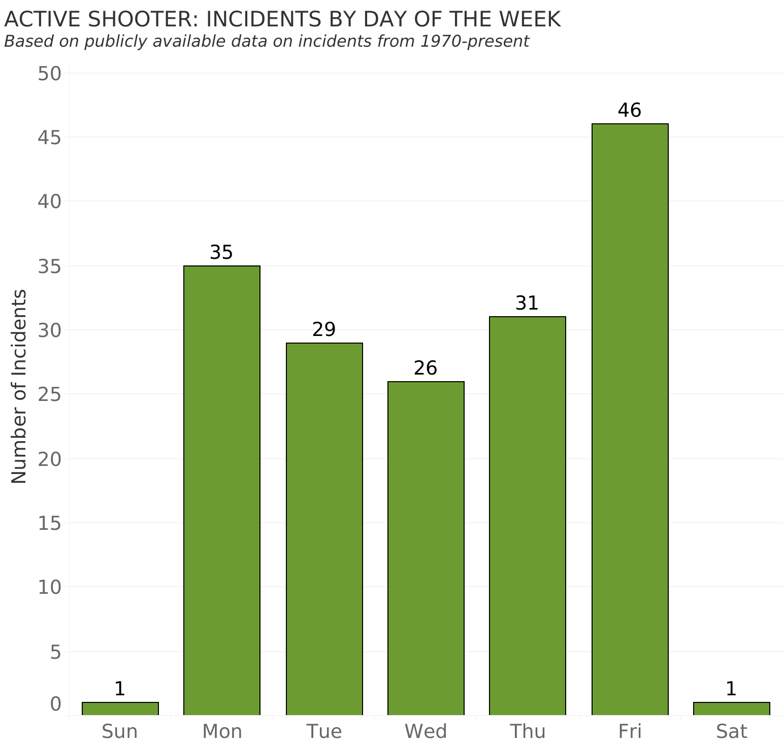 ACTIVE SHOOTER: INCIDENTS BY DAY OF THE WEEK