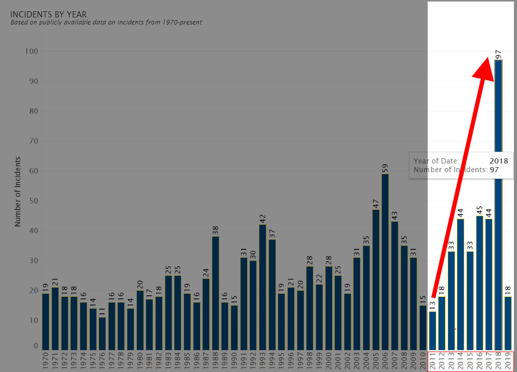 K-12 School Shooting Database - Incidents by year