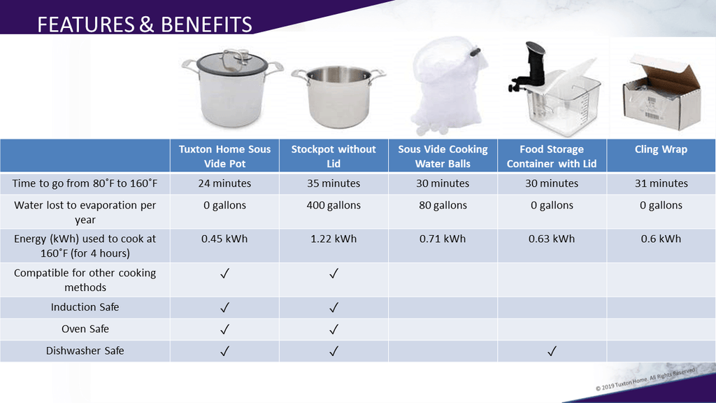 Sous Vide Pot Features and Benefits