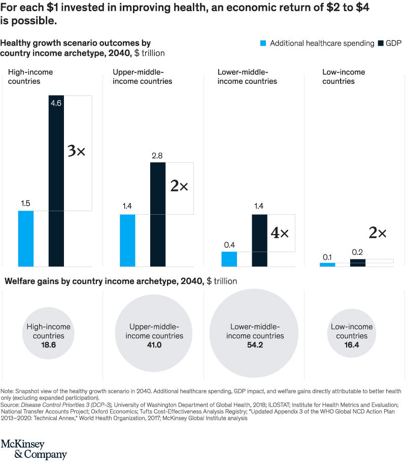McKinsey Healthcare Investment and GDP Return