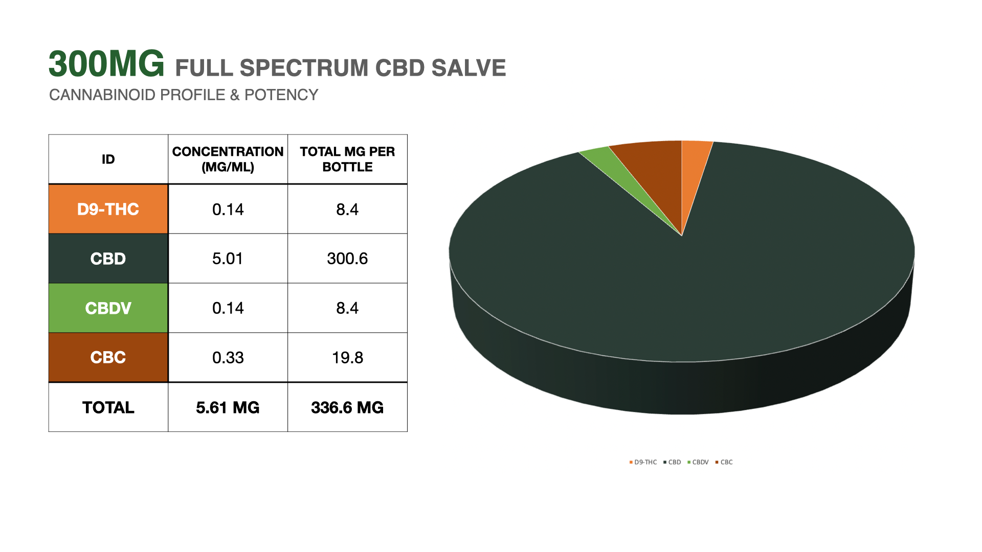 cbd salve 3rd party lab results