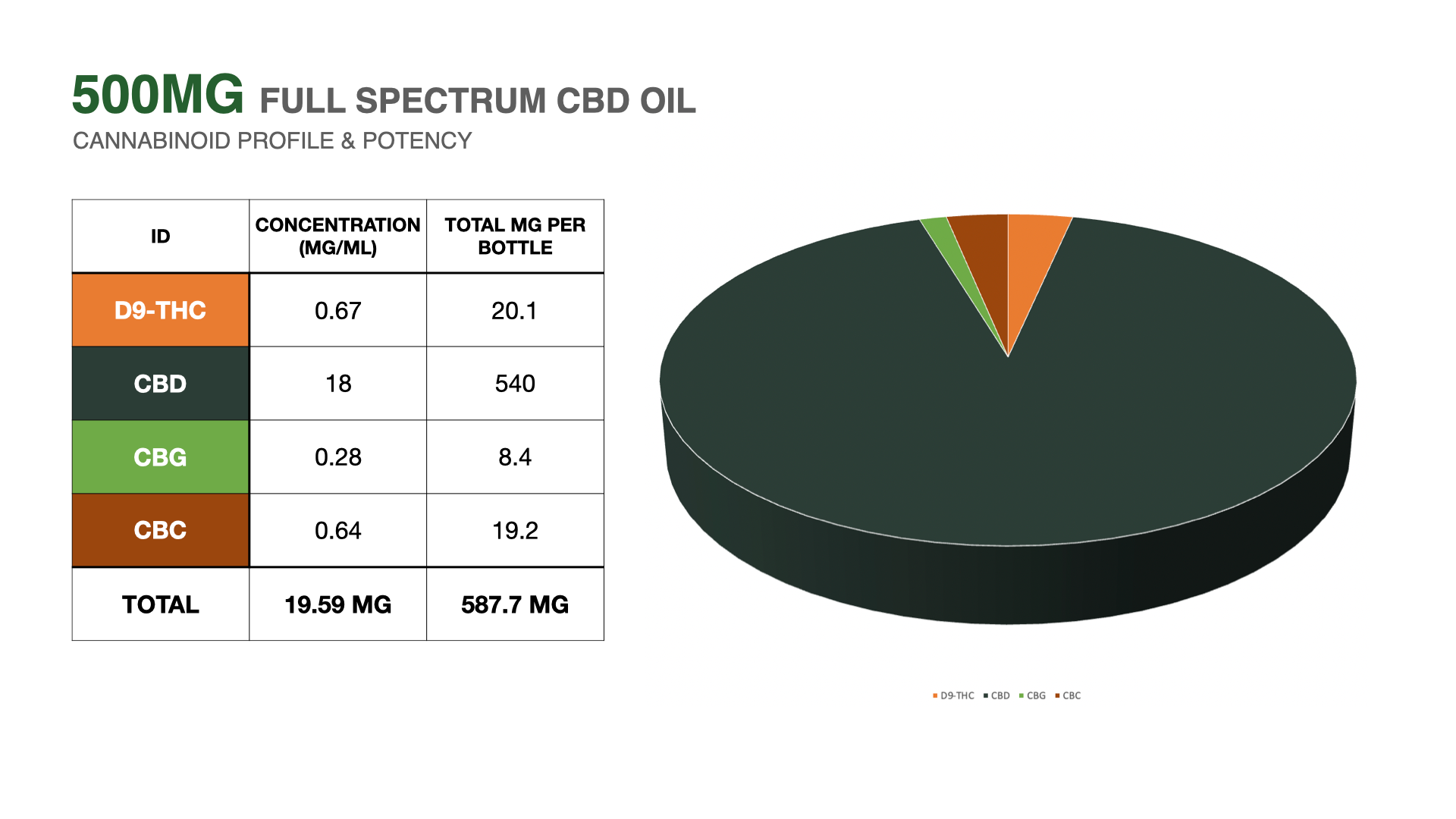 500mg cbd oil 3rd party lab results
