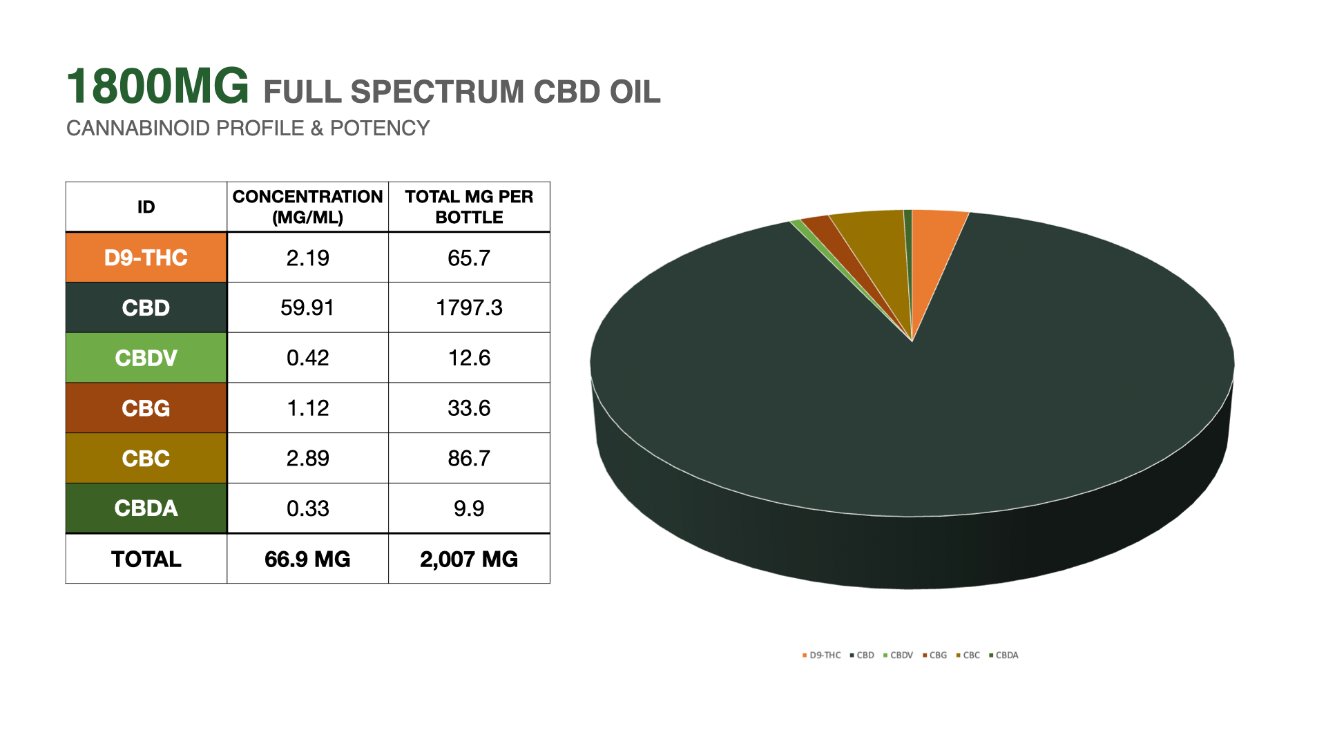 1800mg cbd oill 3rd party lab results