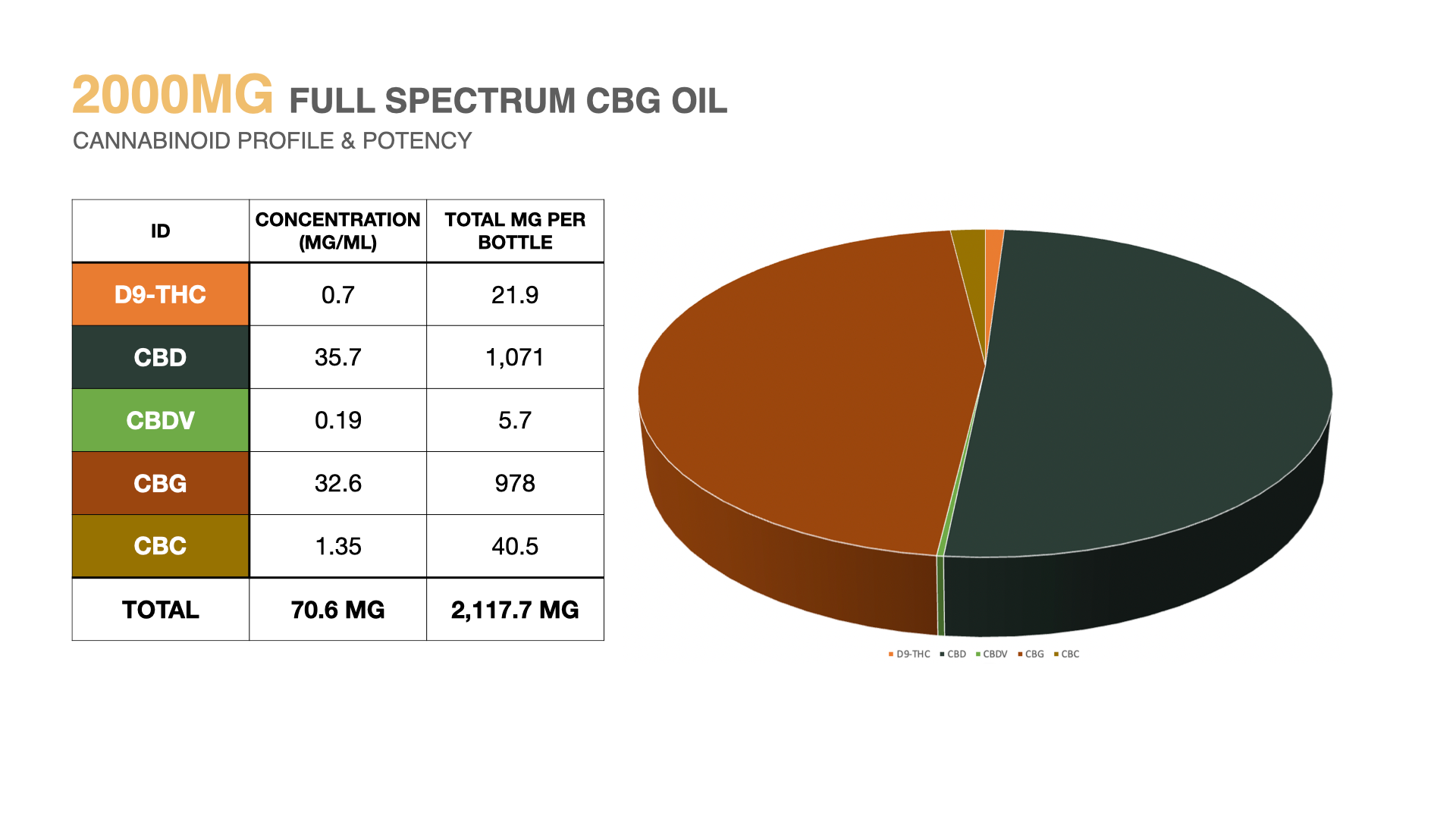CBG oil 3rd party lab results