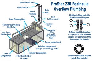 """ProStar 230"" Peninsula Overflow 6' Rimless Low Iron Glass Tank, Pre-Assembled Aluminum Stand, Full Filtration and Plumbing Aquarium System (Tank Capacity = ~180G┃Full System Capacity = ~230G)"