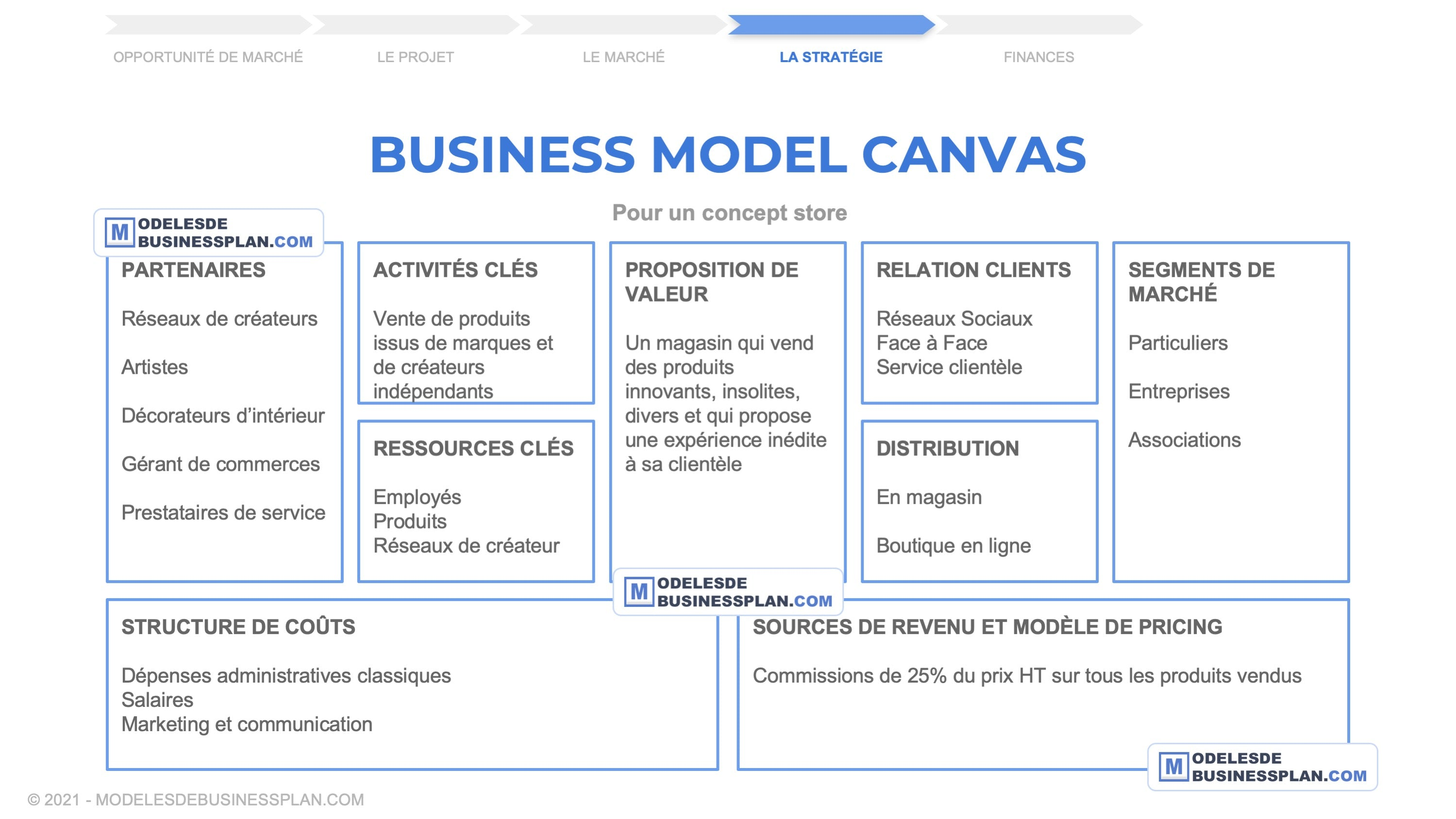 exemple business model canvas concept store