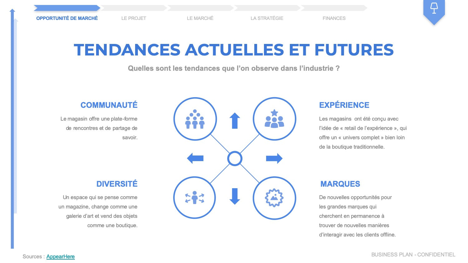 business plan concept store tendances
