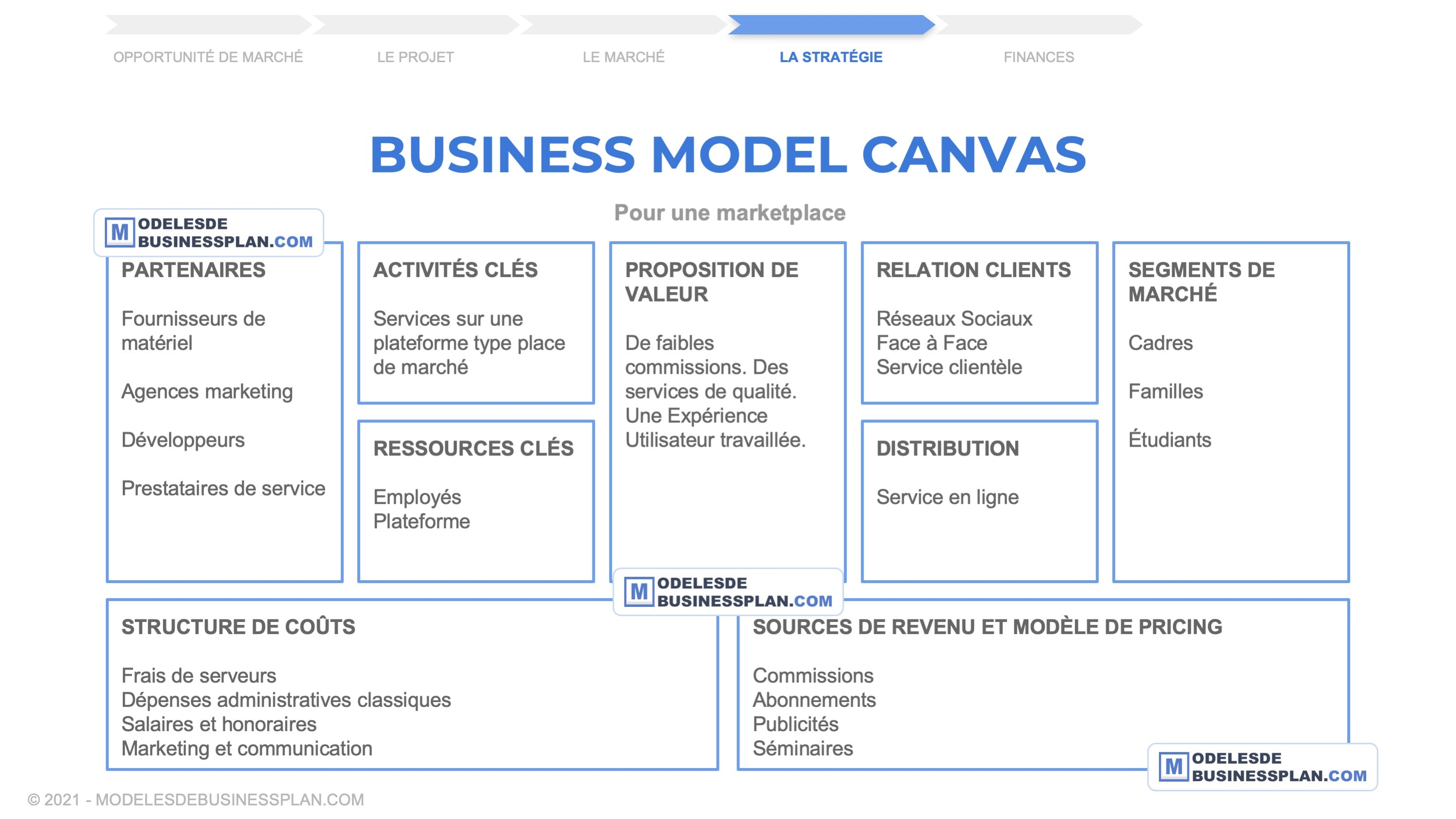 exemple business model canvas marketplace