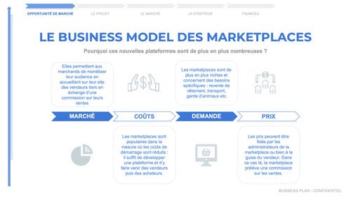 exemple business model marketplace