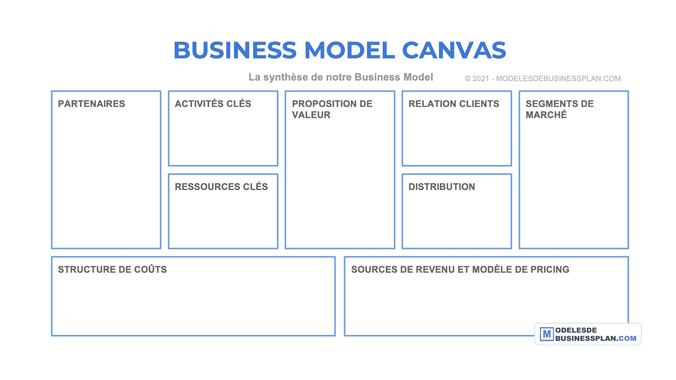 exemple business model canvas vierge