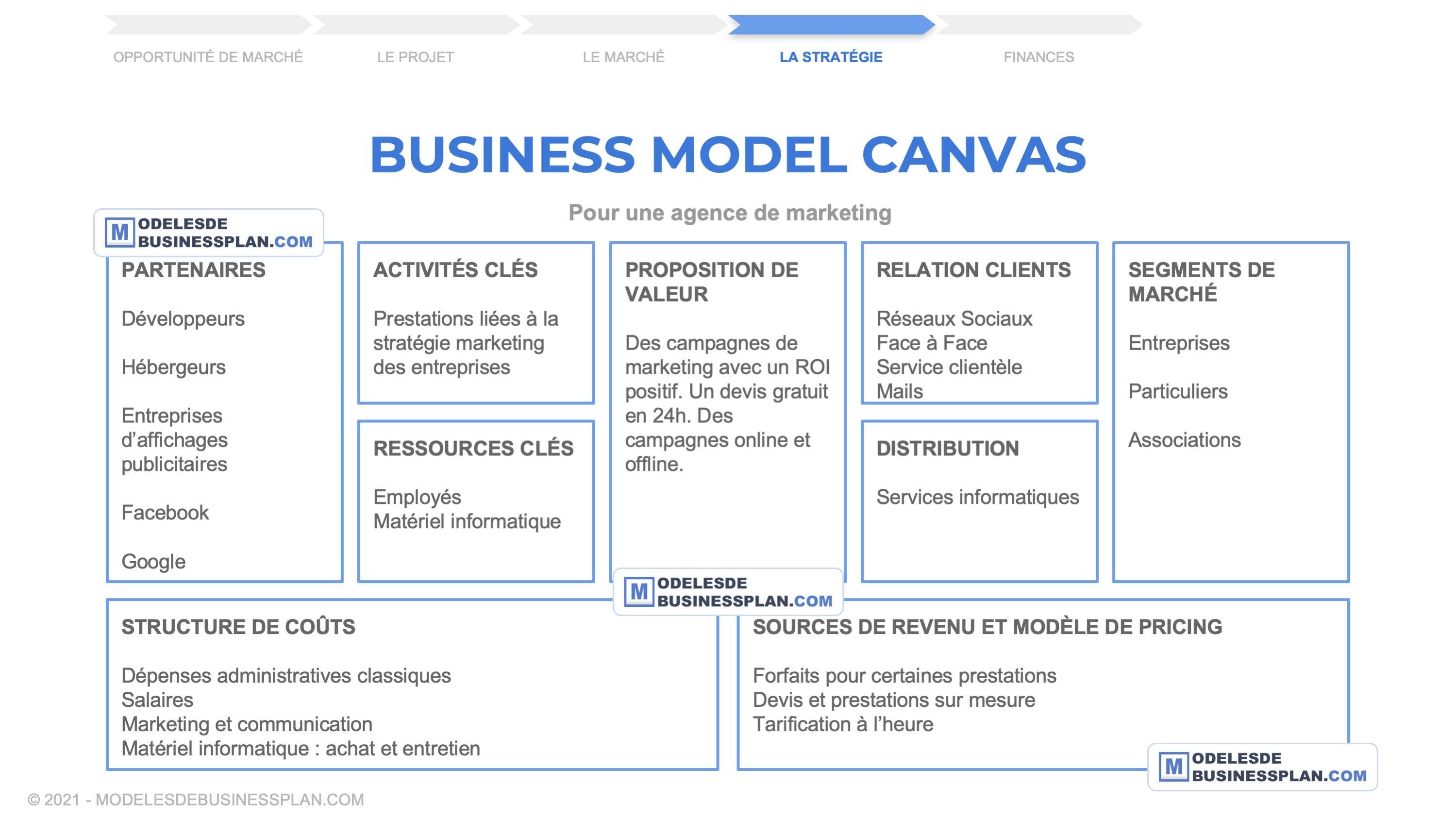 exemple business model canvas agence marketing