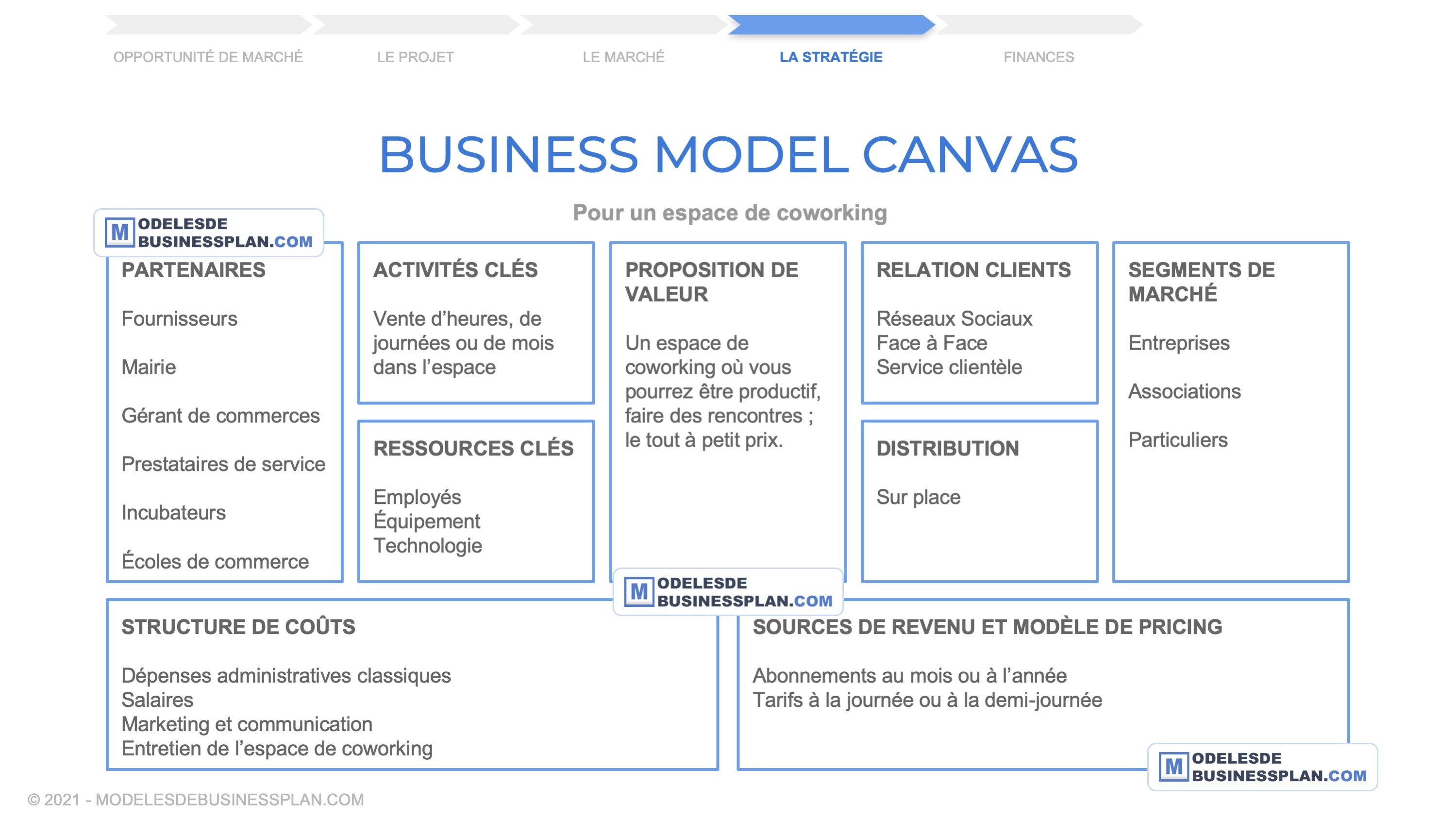 exemple business model canvas coworking