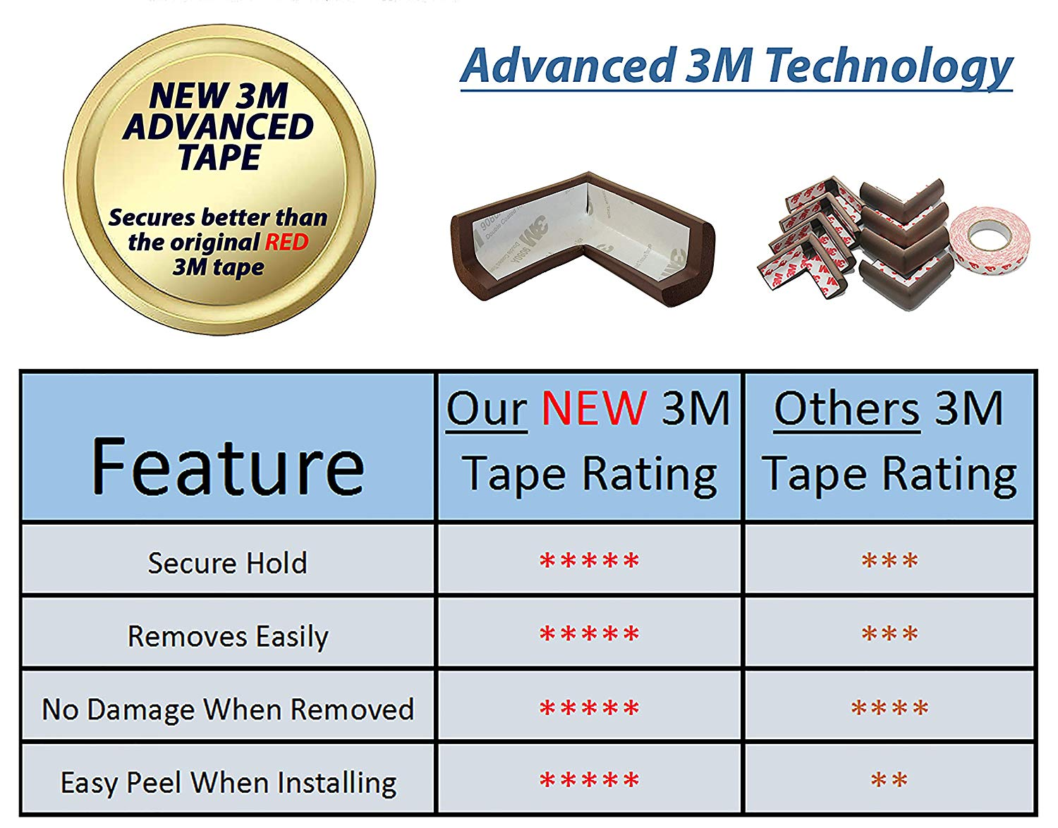 Cabinet Locks & Straps Safety Equipment Honey Baby Safety Table Desk Corner Pad Protection Strip Childrens Safety Protection Strips Gift Double-sided Adhesive Baby Safe Moderate Price
