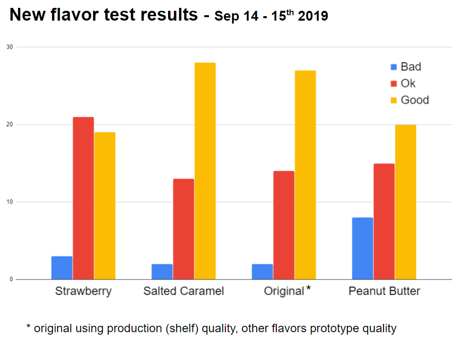 Flavor Test Results Are In !