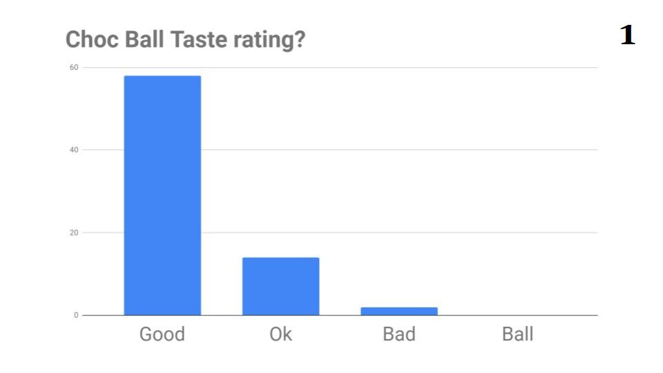 Taste Test Learnings