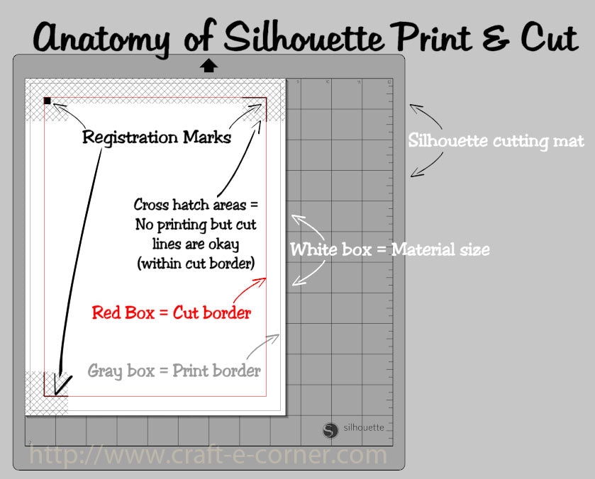 Silhouette Print and Cut mat settings can be confusing, so here's a helpful diagram of what you see. Make sure you keep your image inside the red cut box and any printed images out of the cross hatch area. If you can do that, you can Print and Cut!