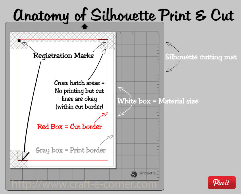 This helpful diagram shows all the pieces of the print and cut feature on the Silhouette Cameo.  I couldn't figure out what all the lines meant, now I know!  Pinning now for use later!