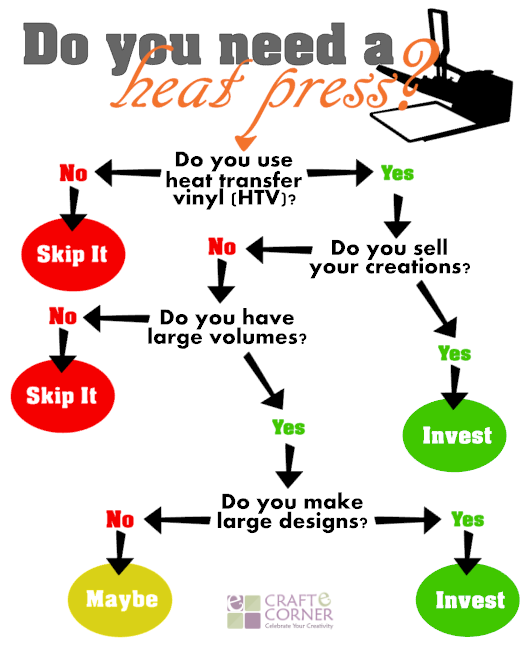 Do you need a heat press? How to decide if you need a heat press for your heat transfer vinyl business.