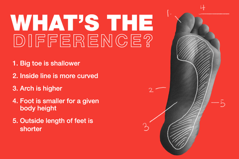 what's the difference between men's and women's feet? big toe is shallower, inside line more curved, arch is higher, foot is small for body height, outside length of foot is shorter