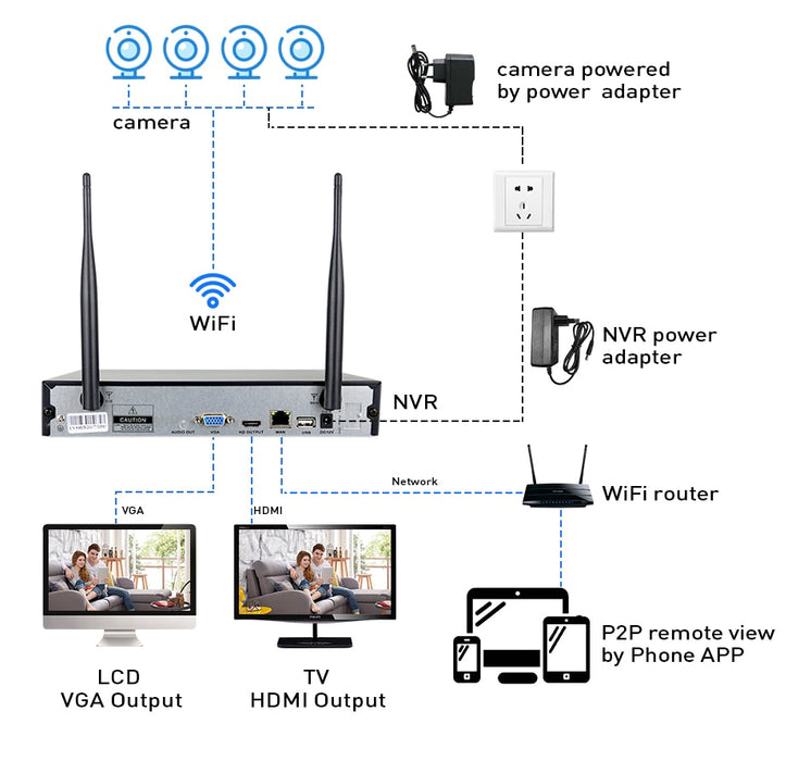 Wireless CCTV System 1080P 1TB HDD 2MP 8CH NVR IP IR-CUT outdoor CCTV Camera - JJslove.com