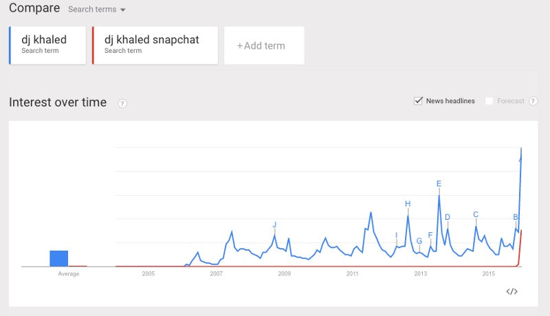 dj khaled snapchat google trends