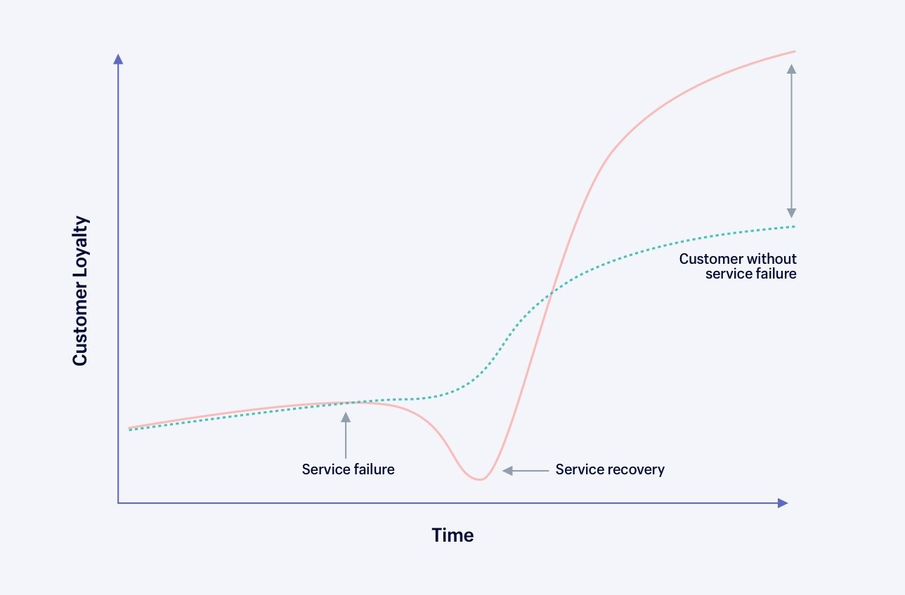Line chart showing the service recovery paradox.