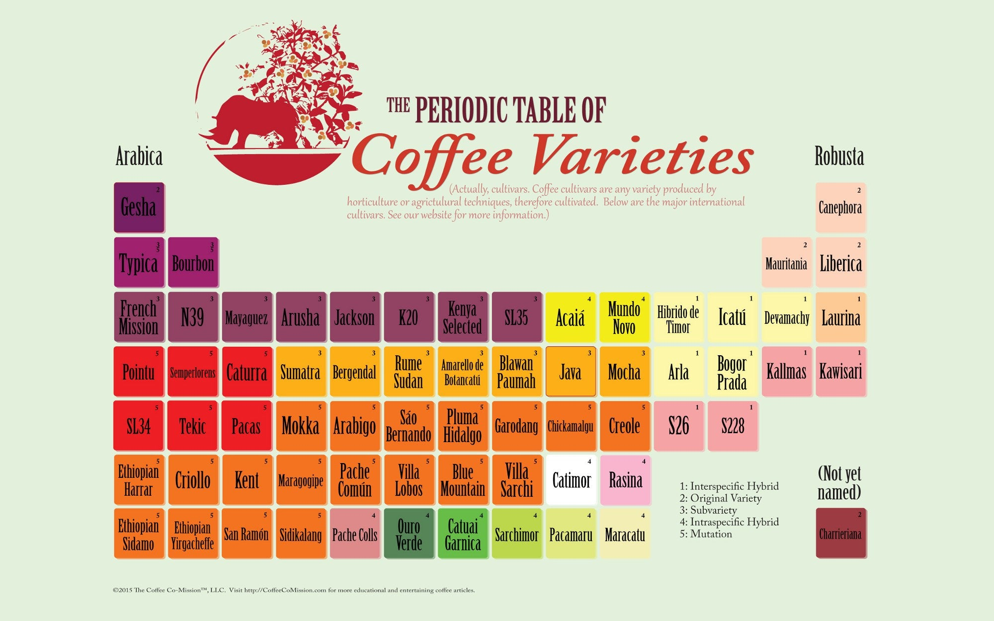 5 types of visual micro content for marketing your ecommerce store periodic table of coffee varieties like this is an evergreen consumer guide gamestrikefo Images