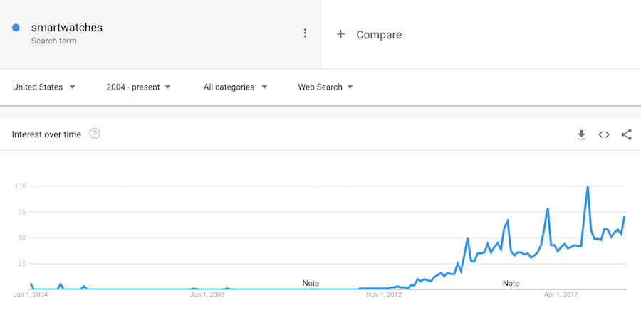 Smartwatches trending over time.