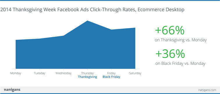 Thanksgiving clickthrough rates on Facebook