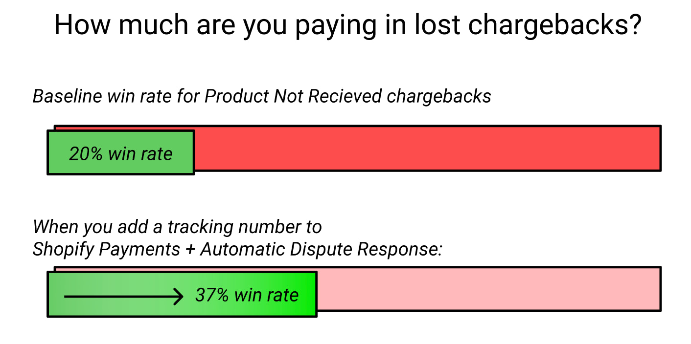 How much are you paying in lost chargebacks?