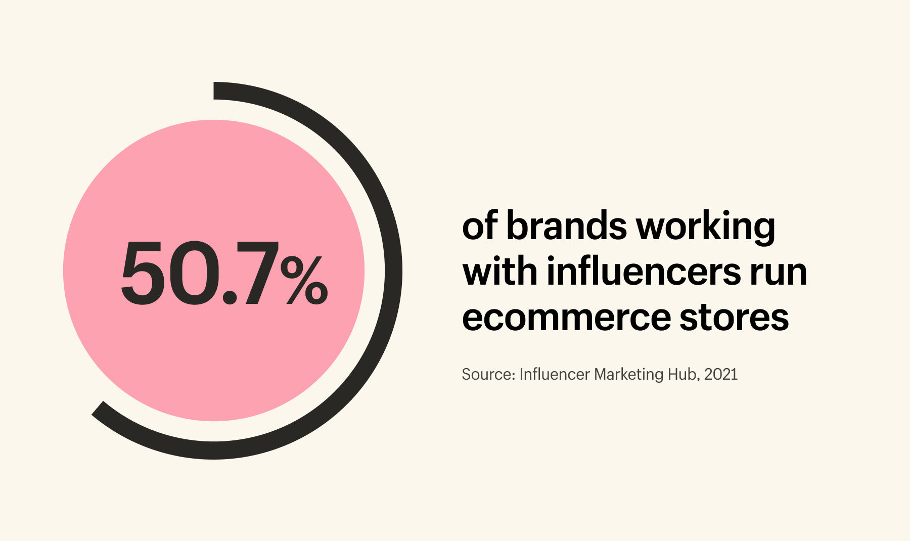 50.7% of brands working with influencers have ecommerce stores