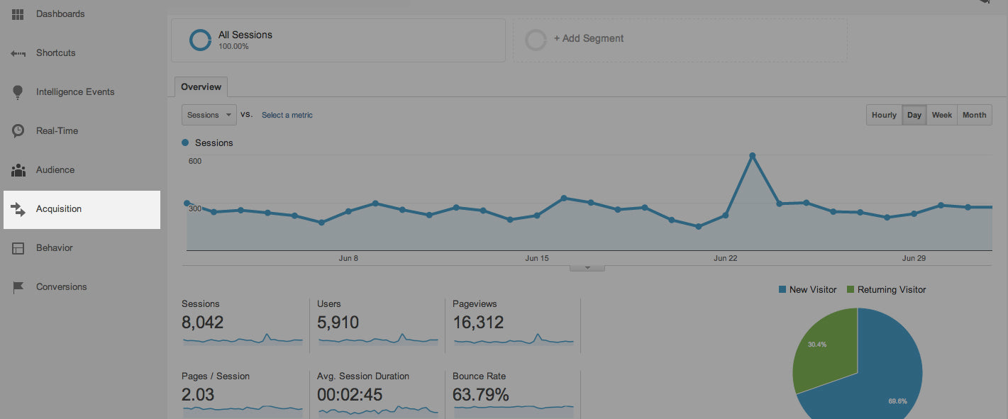 How to Track Your Marketing Campaigns in Google Analytics