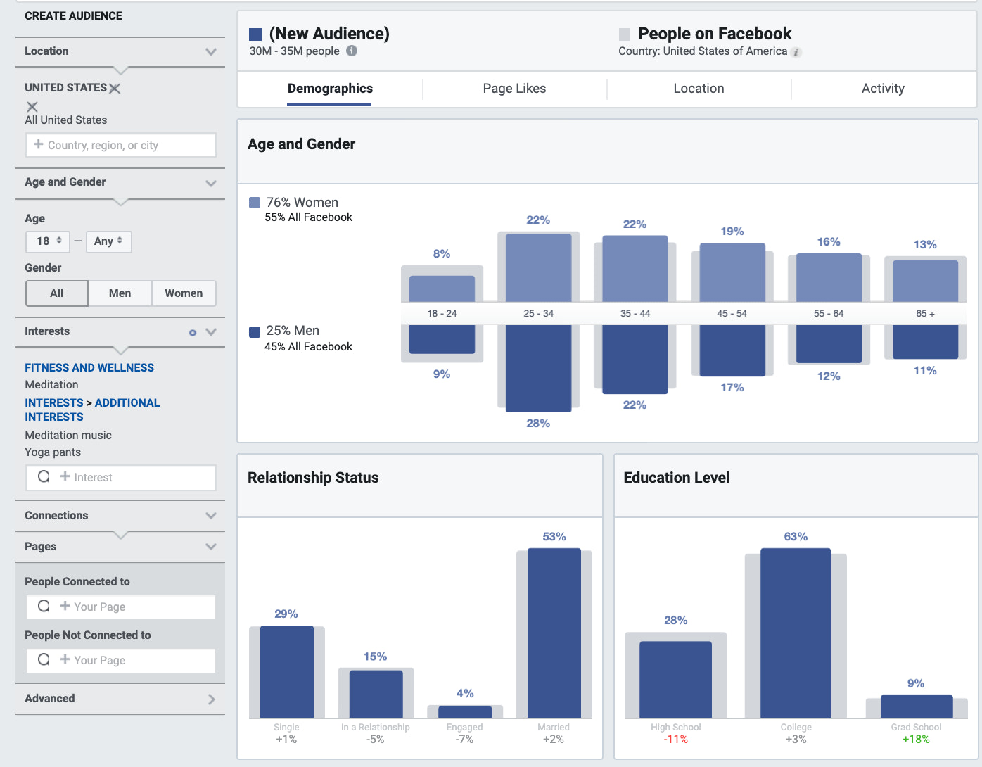 Adding interests to Audience Insights