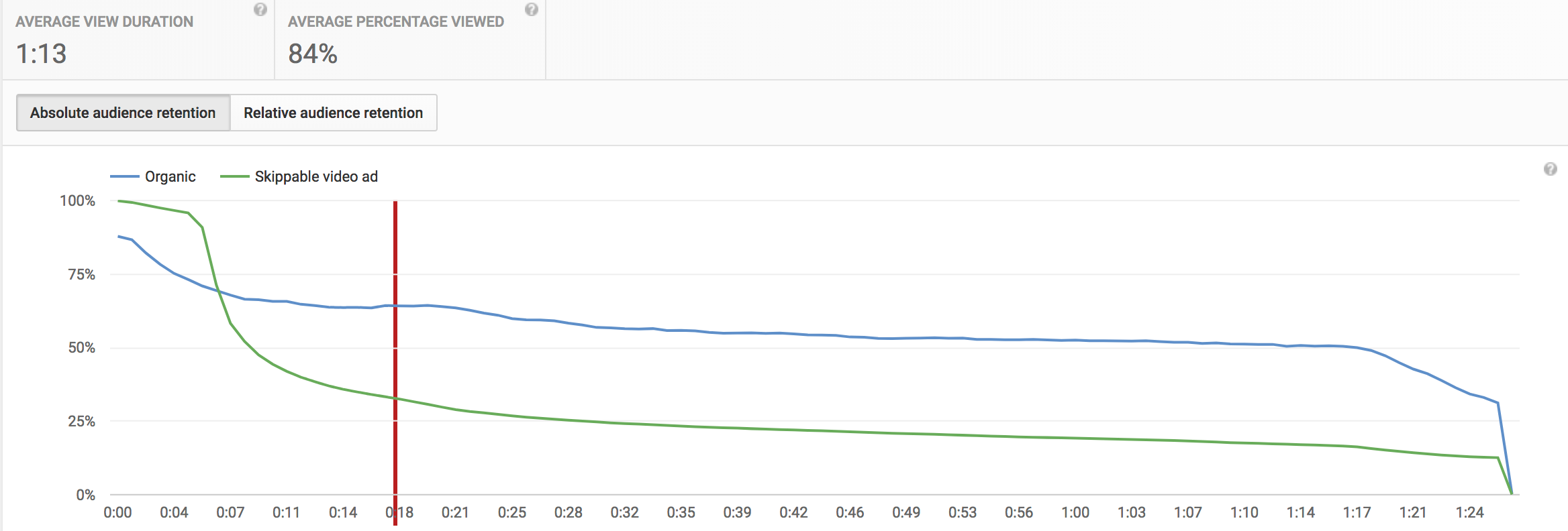 youtube analytics audience retention report