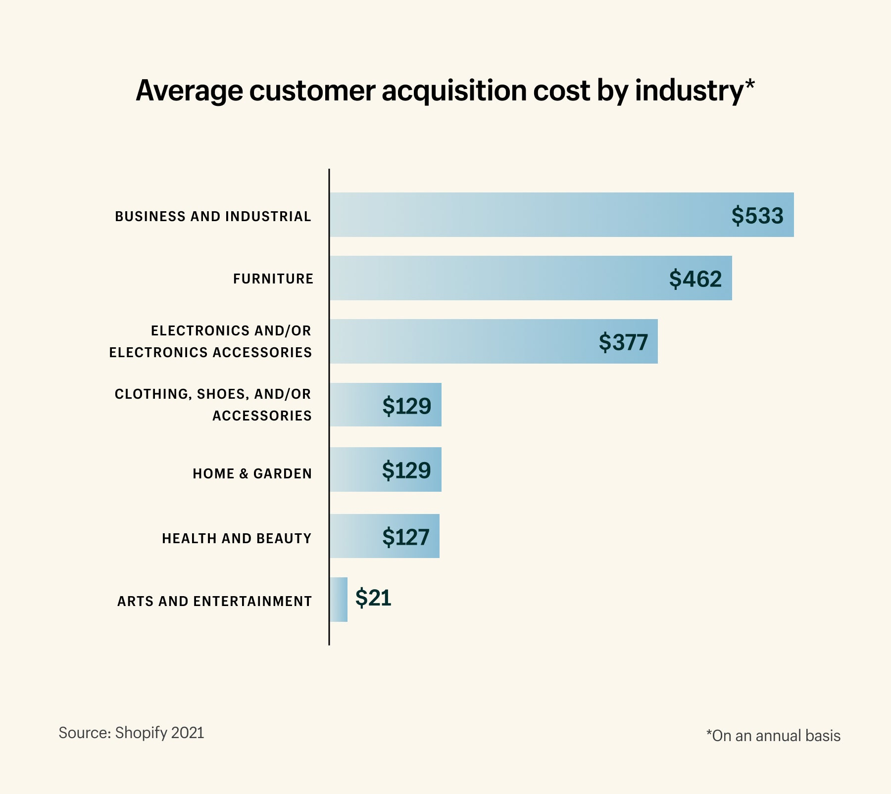 Customer acquisition cost by industry