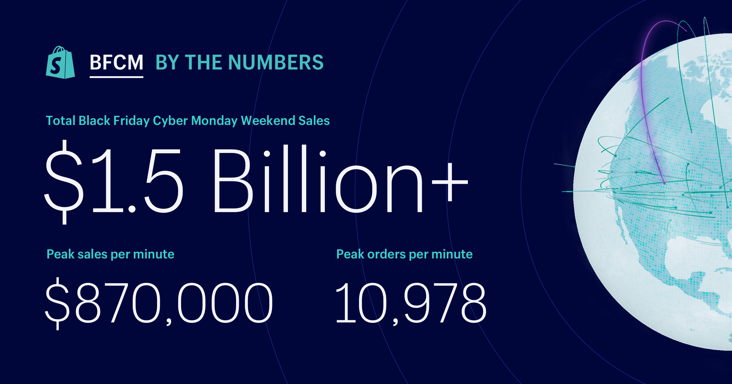 f8088d4a826 Black Friday 2018 Statistics: Data from Across Shopify